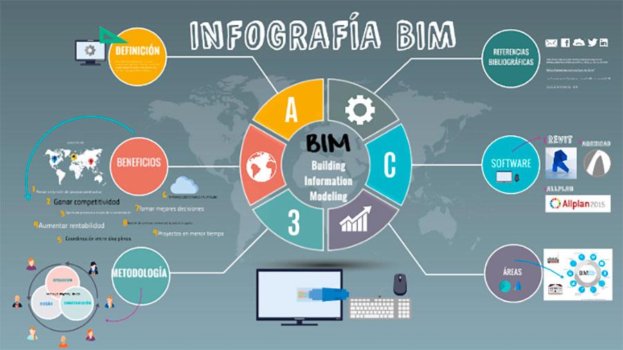 Bim Infográfica